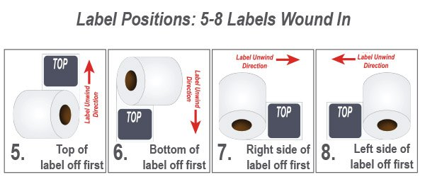 Illustration showing label travel path for Labels Wound In
